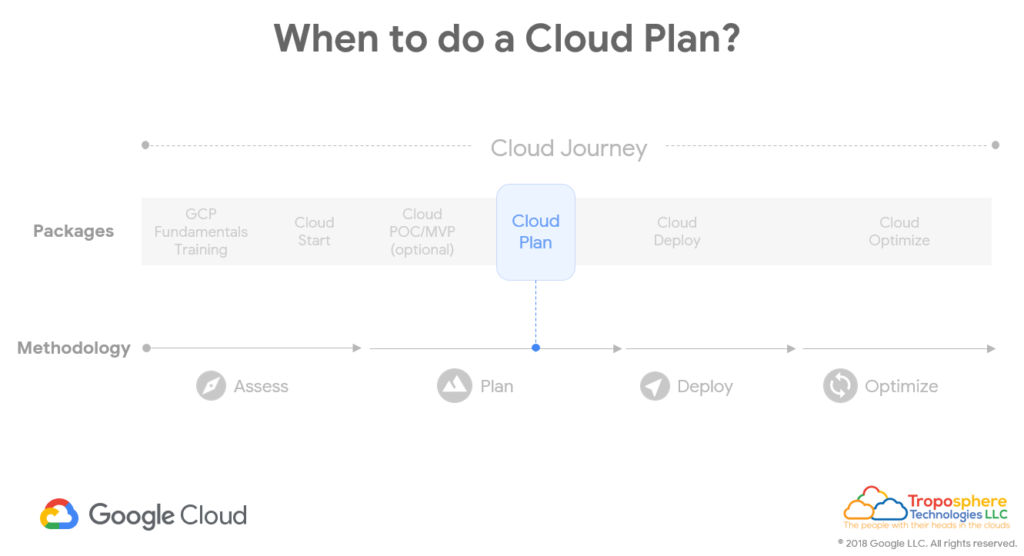 When should you do a Google Cloud Plan