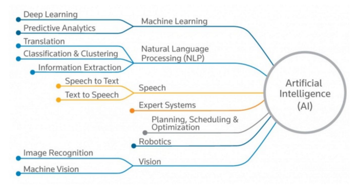 Start Your Machine Learning Journey With Google