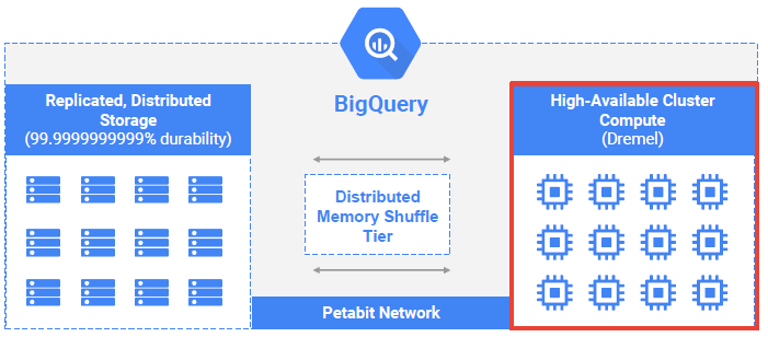 Query Optimization in Google BigQuery Tutorial